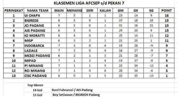 Klasemen Liga AFCSEP Pekan ketujuh. FOTO/IST